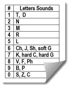 majornumbers - Majorsystem